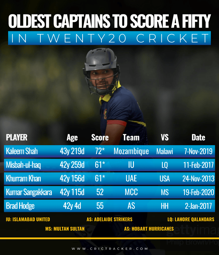 Oldest-captains-to-score-a-fifty-in-Twenty20-cricket